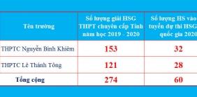 Thông báo kết quả xếp giải Kỳ thi HSG cấp tỉnh THPT chuyên năm học 2019-2020